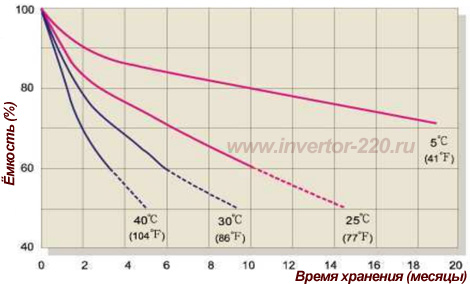 Capacity Retention Characteristic прогресс pb-12250 - характеристики саморазряда